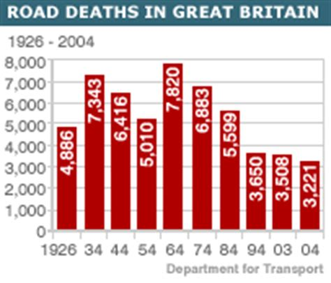 Record Of Deaths In Uk News Uk Road Toll Hits Record Low