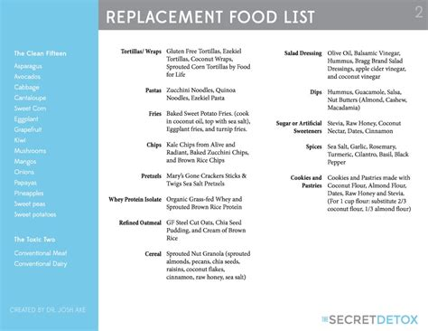 Dr Josh Axe S Secret Detox by Dr Josh Axe S Replacement Food List Which Provides