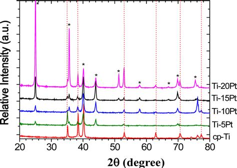 xrd pattern of platinum materials free full text microstructure analysis of ti