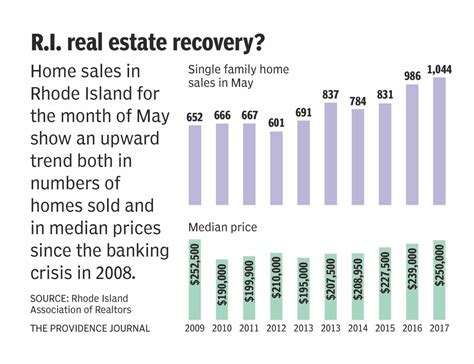 Ri Association Of Realtors Records Despite Lack Of Inventory R I House Sales Rise 6 Percent Prices Up 4 6 News