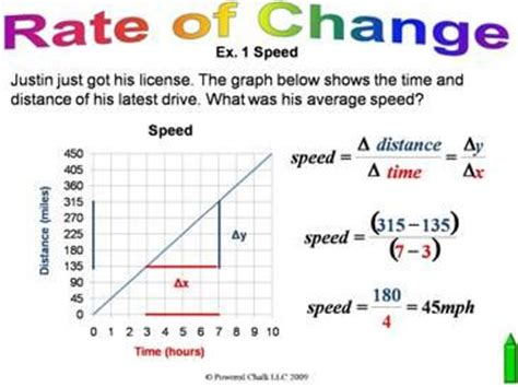 How To Find Rate Of Change In A Table 17 Best Images About Trigonometry On Pinterest Circles Solving Equations And Math