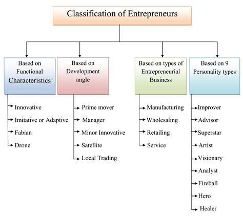 Entrepreneurship Development Notes For Mba by Simplynotes Entrepreneurs Definition Classification And