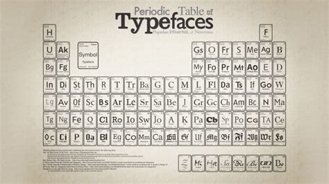 tavola periodica hd typography beige background periodic table wallpapers hd