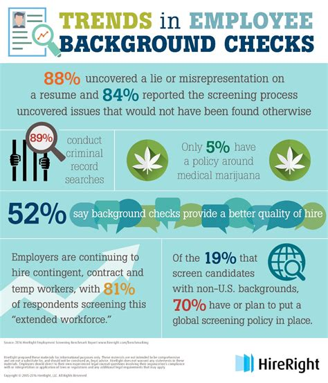 Hireright Background Check Background Checks Provide A Better Quality Of Hire Infographic