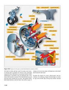 Brake System Landing Gear Aircraft Landing Gear System
