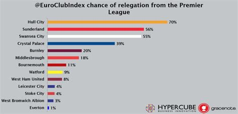 epl relegation what are west ham everton chances of relegation here s