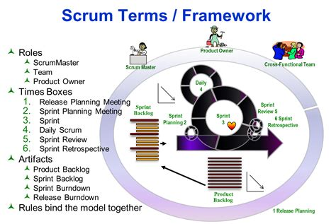 the nexus framework for scaling scrum continuously delivering an integrated product with scrum teams books what is scrum