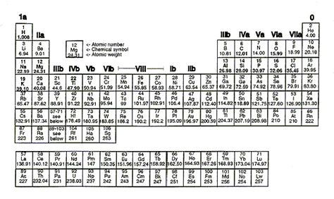 Simple Periodic Table by Tables And Constants