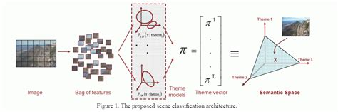 pattern classification and scene analysis pdf svcl scene classification on semantic spaces