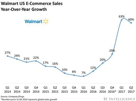 walmart vs amazon online sales business insider grocery drives online growth at walmart business insider