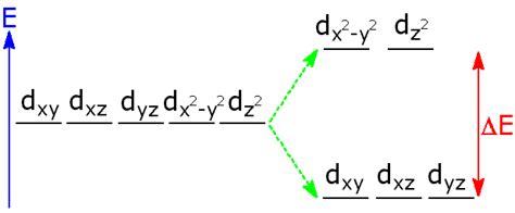 d orbital splitting diagram how do transition elements form coloured compounds socratic