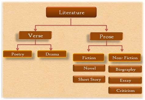 what is literature a what is literature fadwa al amri