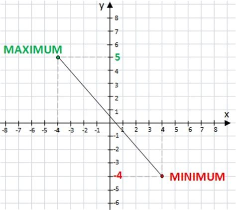 html pattern max value math functions minimum and maximum value