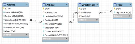 yii relations tutorial rendering data in yii 2 with gridview and listview sitepoint