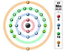 Manganese Protons Manganese Ore And Make Up Manganese