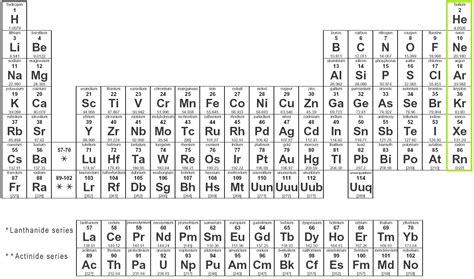Noble Gases On Periodic Table by Happy Halogens Notation