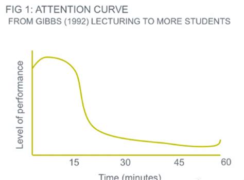 attention span mp3 download brainstorm in progress podcasting and the attention curve