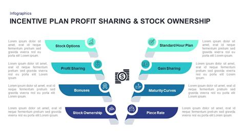 incentive plans profit sharing stock ownership