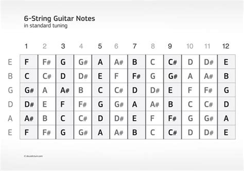 note diagram guitar fretboard diagram printable a common 6