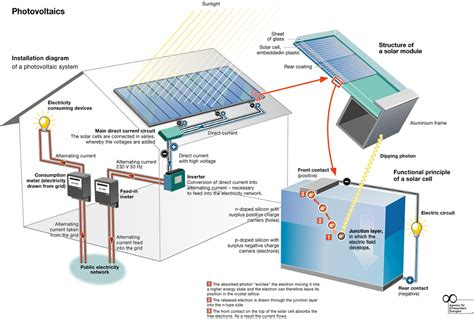 home solar energy system how a solar cell works diagram how get free image about wiring diagram