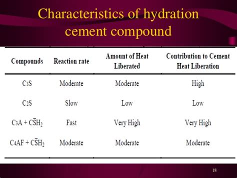 hydration of cement hydration of cement