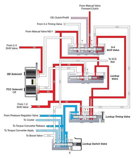 47rh transmission wiring diagram 45rfe transmission wiring