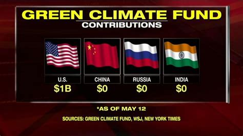 News Roundup New Climate Pact Bad News For Sea Levels And More by One Graphic Ays It All Who Actually Paid In To The