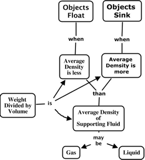 Why Things Sink by Fig 6 11 Why Things Float Or Sink Why Do Objects Foat