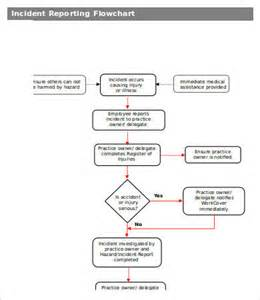 %name Itil Incident Management Policy Template