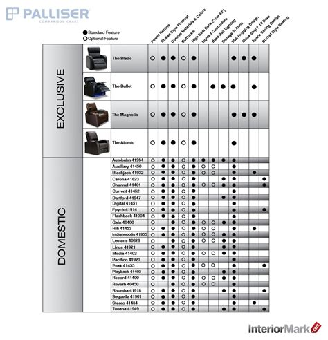 home theater seat comparison chart product resources