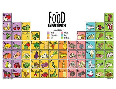 periodic table of food chairish