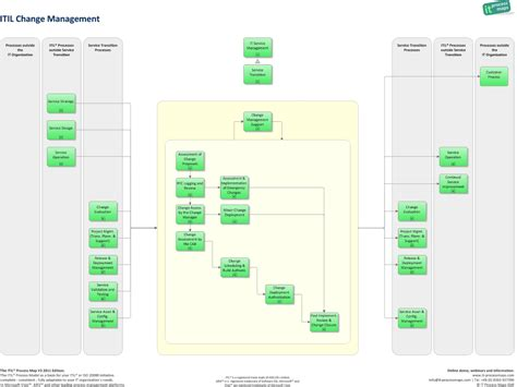 8 Best Images Of Itil Change Management Diagram Itil Change Management Process Flow Chart Itil Change Management Template