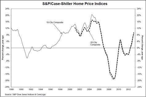 shiller home price indices chart