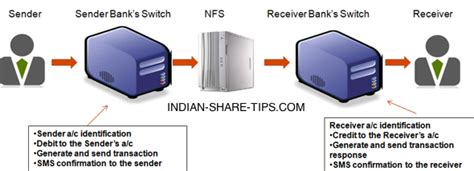 interbank mobile payment service indian banks participating in imps interbank mobile