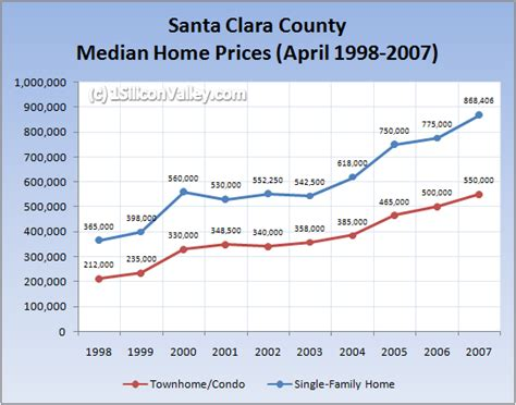 Cost Of Santa Clara Mba by Silicon Valley Housing Market Update May 2007 Alex Wang