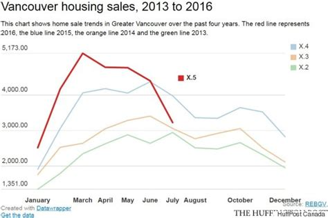 Vancouvers 4th Annual Spend On Trend by Vancouver Home Sales Fall For The 4th Month In July
