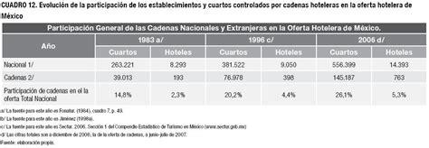 5 cadenas hoteleras mexicanas las cadenas hoteleras en el mundo y evoluci 243 n de su