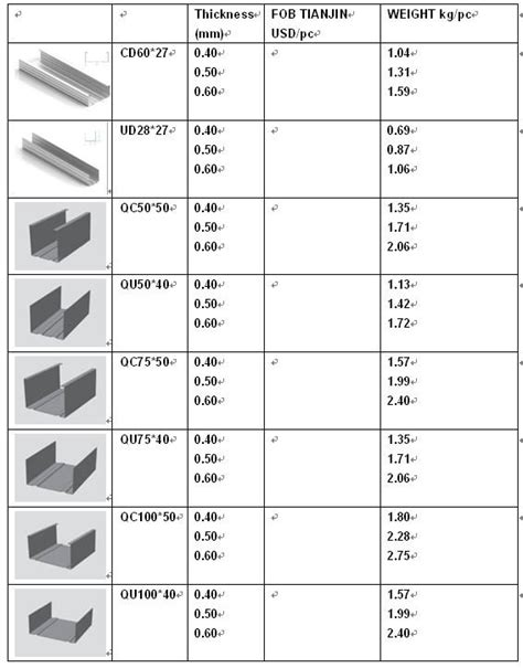 standard stud wall thickness metal stud sizes