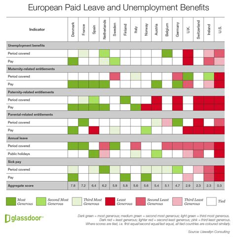 the u s lags europe in workplace benefits and paid