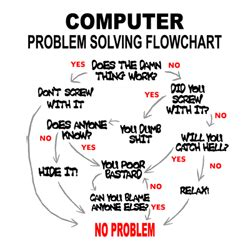 computer problem solving flowchart computer t shirts and technology and shirts