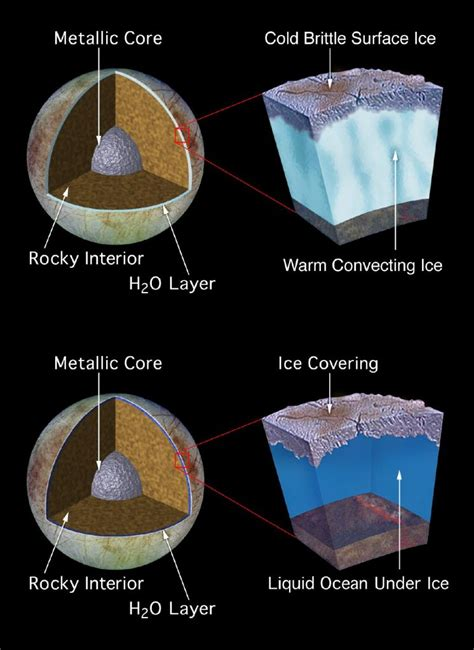 Interior Structure Of Jupiter by Jupiter S Moon Europa Found To Plate Tectonics
