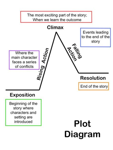 plotting step by step essential story plotting conflict writing and plotline tricks any writer can learn writing best seller volume 4 books summarizing stories story elements and conflict