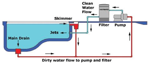 Pool Filtration Diagram