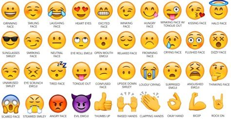 emoji recognition chart learn how to create your own emoji by using these cool
