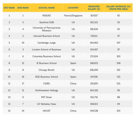 Mba Index by 2017 Global Mba Rankings From Financial Times