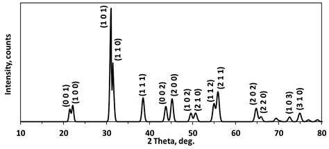 xrd pattern of sodium titanate sensors free full text influence of pzt coating