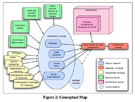 How To Make A Conceptual Framework In Research Paper - meet conceptual framework