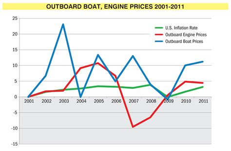 boat market prices outboards getting technical boating industry