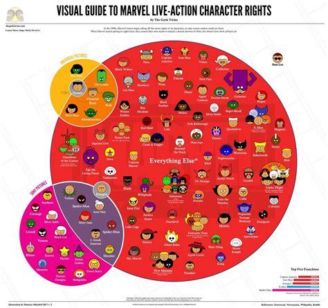 marvel film rights history a very handy marvel film rights infographic nerdist