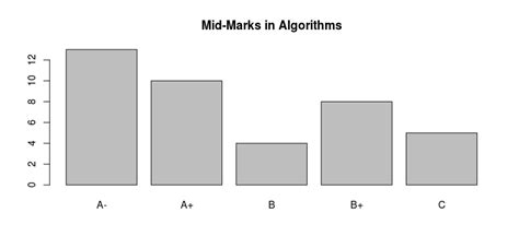 Top Marks Bar Charts by Bar Chart Barplot Function Codeday